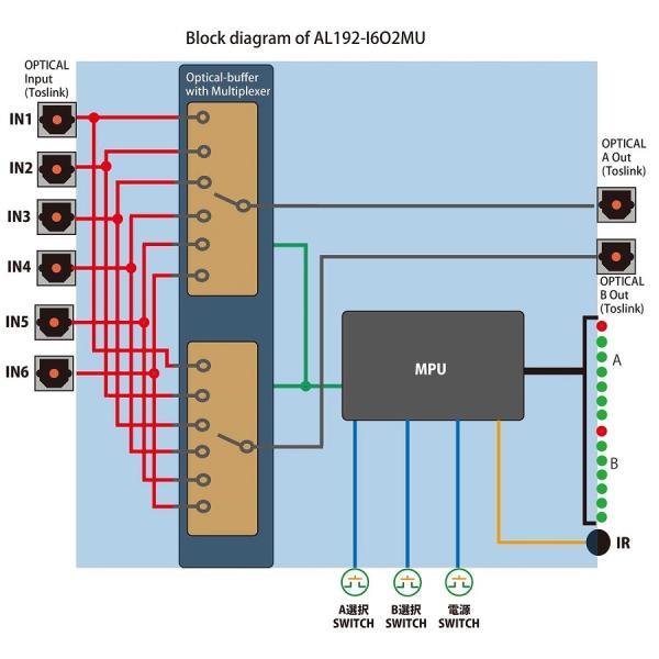 Amulech 【 AL192-I6O2MU】 ハイレゾ音源192KHz//16Bit/24Bit対応 光デジタル6入力を光デジタル2出力へ個別に切換が可能なマルチプレクサ(分配器) リモコン対応|amulech-store|05