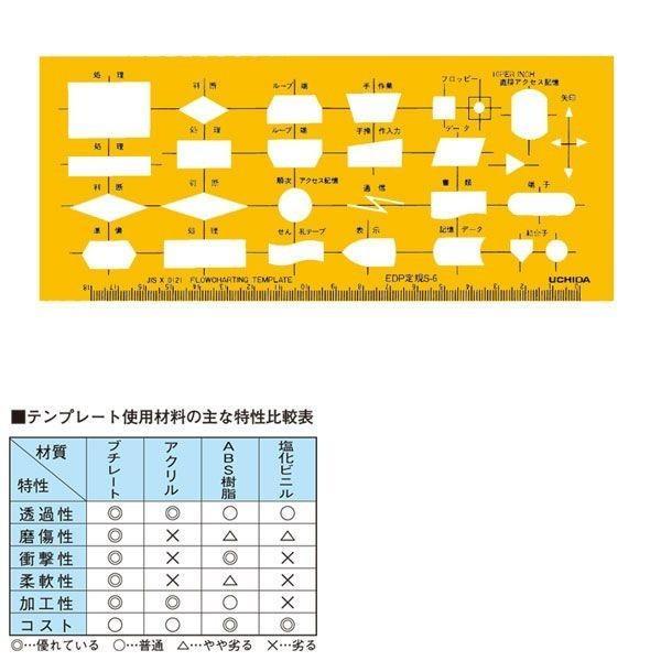 ウチダ(マービー) テンプレート EDP定規 S?6 品番:1-843-1706