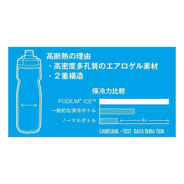 CAMELBAK キャメルバック ポディウム アイス ボトル 21oz 620ml 自転車 aris-c 03