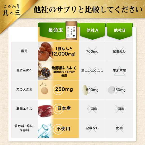 霊芝,マンネンダケ,他のキノコと比較,B-dグルカン,グルカン,含有量,健康,免疫,免疫力