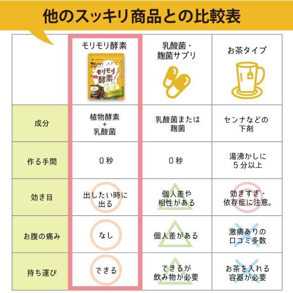 サプリ サプリメント 酵素 モリモリ酵素 ダイエット 約4カ月分 ツバメ薬品|ashiyacojp|05