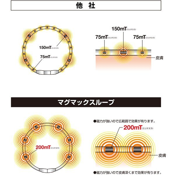 磁気ネックレス マグマックスループ 200 スポーツネックレス おしゃれ メンズ 肩こり magmax loop|asiantyphooon|21