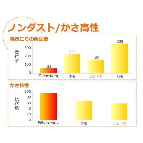 日本製 マイティトップ綿使用 布団 1組 3点セット(掛け布団 敷き布団 枕)シングルサイズ|atorie-moon|02