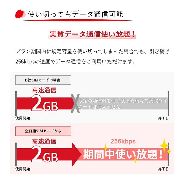 SIMカード 日本国内用 2GB データ専用 プリペイド nano SIM カード Docomo 4G LTE/3G  利用期限2018年8月31日 全日通 AJC 送料無料 あすつく bespo 05