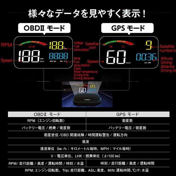 LAMPO【日本ブランド/メーカー保証付】LA-18 ヘッドアップディスプレイ スピードメーター HUD OBDII+GPS ハイブリッド 滑り止めマット付き 日本語取扱説明書 besttools 02