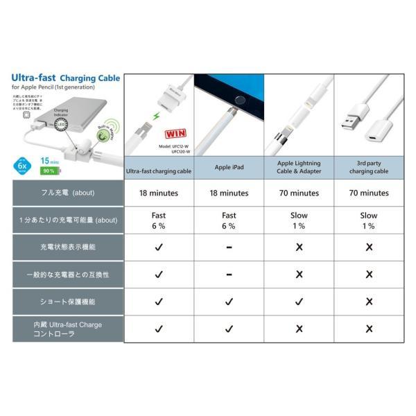 アップルペンシル用 最大 x6倍速 高速充電ケーブル 120cm Ultra Fast Charging Cable 第一世代用 applepencil|brightonnet-store|05