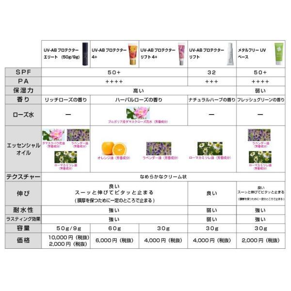 【期間限定】【送料無料】UV-ABプロテクターリフト4+ [30g] 3本セット|capreve-online|08