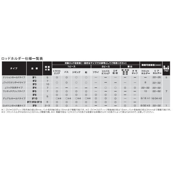 カーメイト IF1 5ロッドホルダー TENSION HOLD    フィッシング 車 竿 積載 ルアー用(バス、トラウト用)テンションホールド