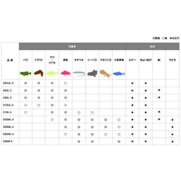 シマノ フリーゲーム S90ML4 (スピニング 振出)