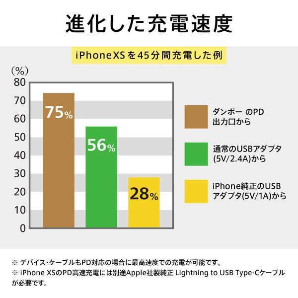 モバイルバッテリー 大容量 急速充電 パワーデリバリー iPhone / iPad / Android チーロ ダンボー cheero Power Plus Danboard 13400mAh PD18W PSEマーク付|cheeromart|05