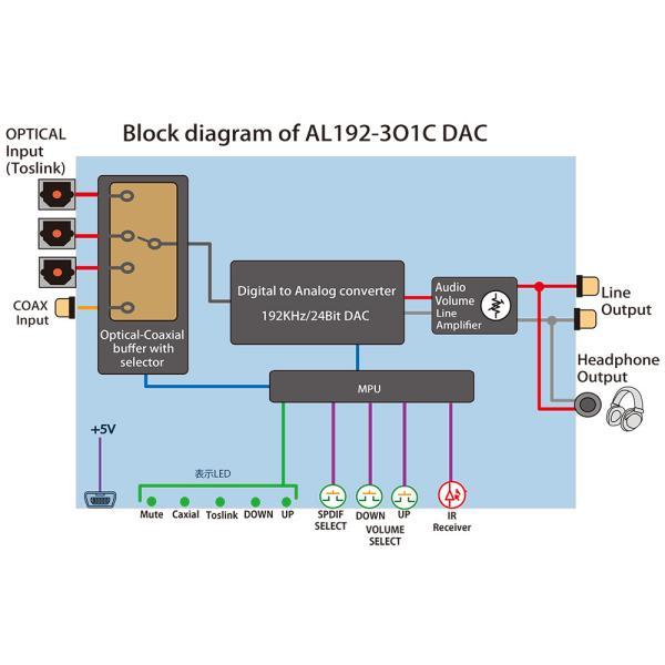 Amulech オリジナルAL192-3O1C DAC 192kHz/24bit対応、光/同軸デジタル入力、電子ボリューム採用のプリアンプおよびヘッドホンアンプを搭載のDAコンバーター|coneypoint-store|04