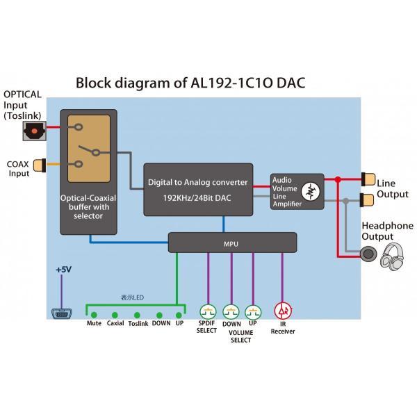 Amulech オリジナル  AL192-1C1ODAC  192kHz/24bit対応、光/同軸デジタル入力、電子ボリューム採用のプリアンプおよびヘッドホンアンプを搭載のDAコンバーター|coneypoint-store|06