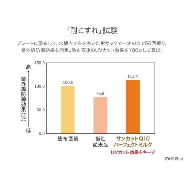 dhc 日焼け止め 【メーカー直販】DHCサンカットQ10パーフェクトミルク | SPF50+・PA++++|dhc|04