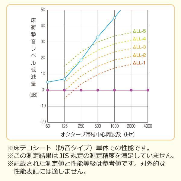 防音 断熱 下地材 床デコシート防音タイプ  切り売り  遮音マット 遮音シート 防音対策|diystyle|13