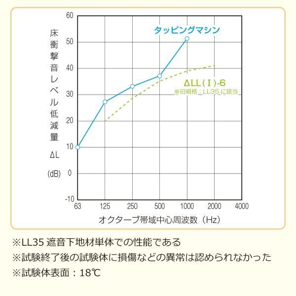 床デコLL35遮音下地材 防音 遮音 軽量 遮音等級LL35  LL45、LL40に対応|diystyle|05