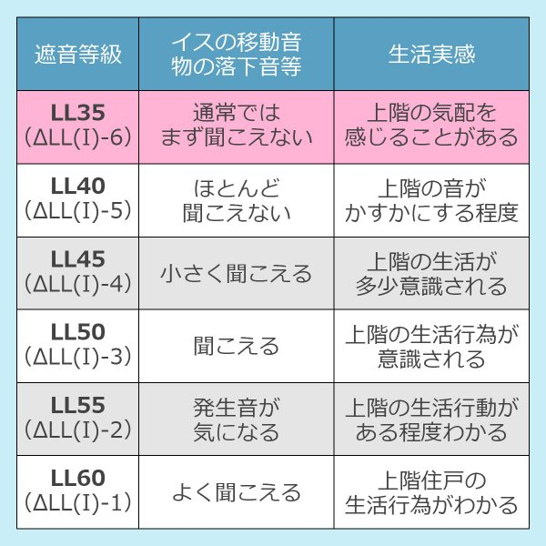 床デコLL35遮音下地材 防音 遮音 軽量 遮音等級LL35  LL45、LL40に対応|diystyle|07