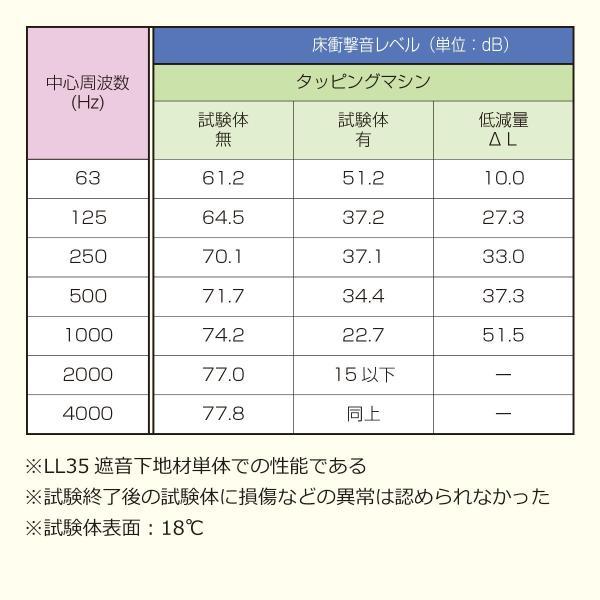 床デコLL35遮音下地材 防音 遮音 軽量 遮音等級LL35  LL45、LL40に対応|diystyle|08