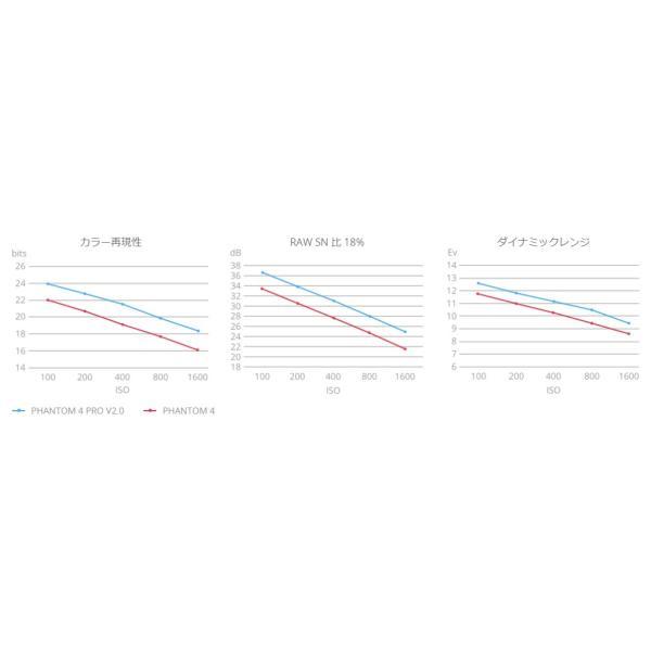 DJI PHANTOM 4 Pro V2.0 ■圧電スピーカーセット|dplan|15