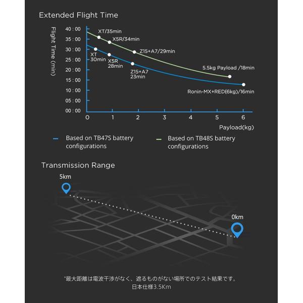 ドローン DJI ディージェイアイ MATRICE 600 Pro CP.SB.000311 ヤマト便配送 国内正規品 ec-kitcut 09