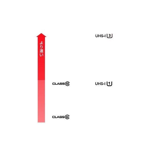 microSDカード MicroSDメモリーカード  マイクロSDカード microSDHC 32GB Class10 ドライブレコーダー 用メール便送料無料 MSD-32G ekou 02