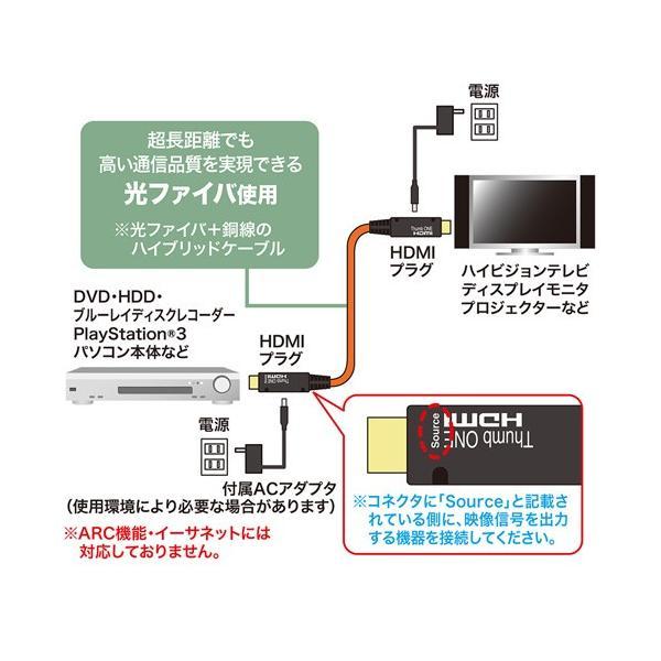 HDMIケーブル 光ファイバー 10m  KM-HD20-FB10 サンワサプライ ネコポス非対応