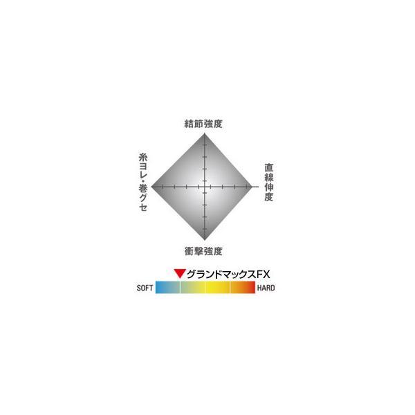()クレハ シーガー グランドマックスFX 60m 0.3, 0.4, 0.5, 0.6, 0.8, 1号 フロロカーボンハリス・リーダー