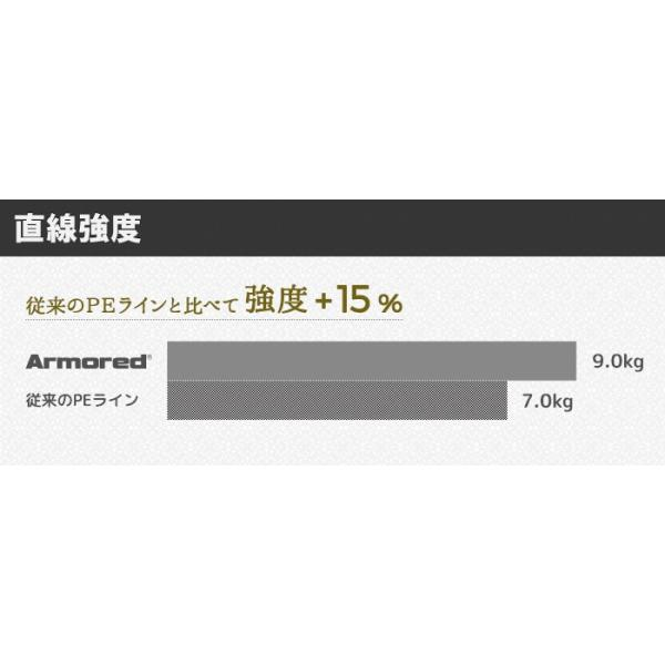 ()DUEL アーマードF+ Pro トラウト 150m 0.1, 0.2, 0.3, 0.4号 ウルトラPEライン