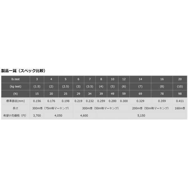 (送料無料)東レ・TORAY バウオ エクスレッド ボリュームアップタイプ 300m 4, 5Lb 1, 1.25号 フロロカーボンライン