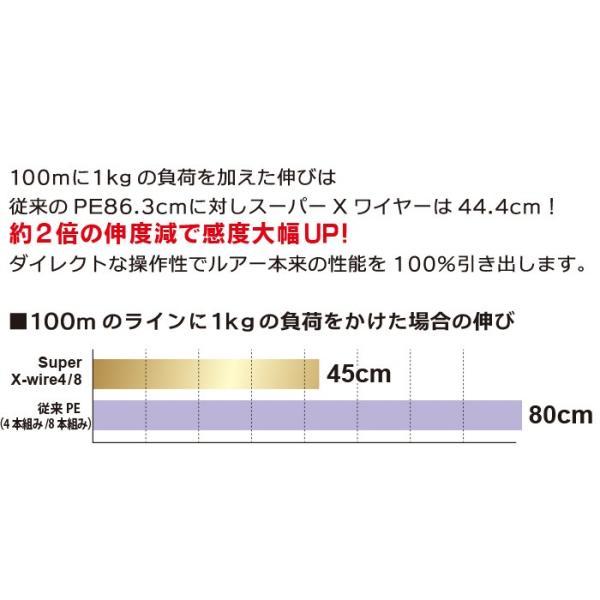 DUEL スーパーエックスワイヤー8 200m 0.6号 8本組PEライン