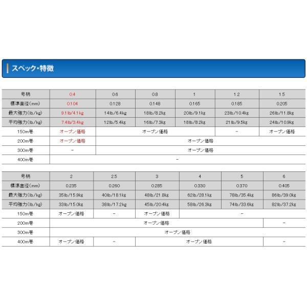 クレハ シーガー グランドマックスPE X8 300m 0.8, 1, 1.2, 1.5, 2, 2.5, 3, 4, 5, 6号 8本組PEライン(メール便対応)