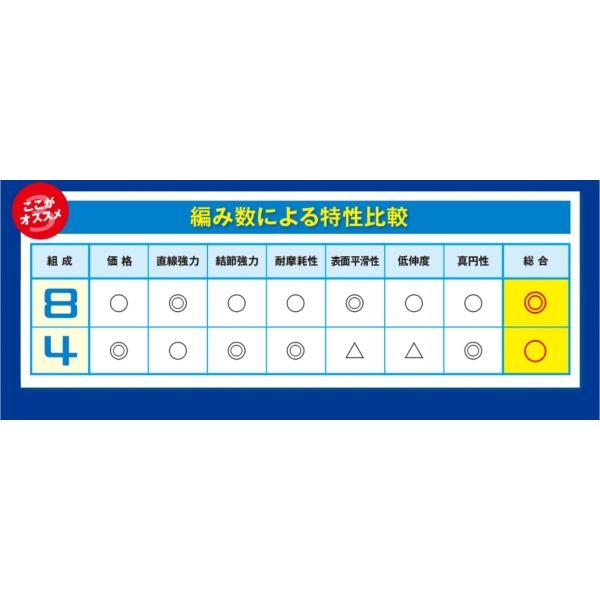 シマノ タナトル4 200m 0.8, 1, 1.5, 2, 3, 4号 PLF64R 4本組PEライン(メール便対応)
