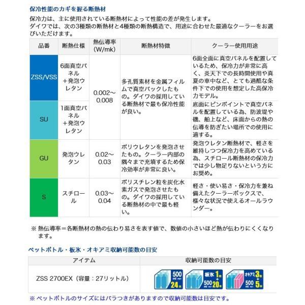 【数量限定】ダイワ クーラーボックス プロバイザーHD ZSS2700EX (容量:27リットル) /(7)|f-marunishi3|05