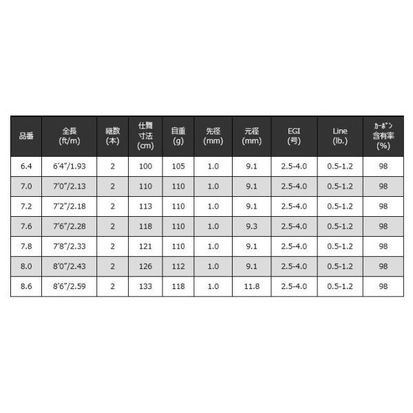 (9)【取り寄せ商品】宇崎日新 LESTER 夢墨B TYPE-S (品番:8.6) エギングロッド