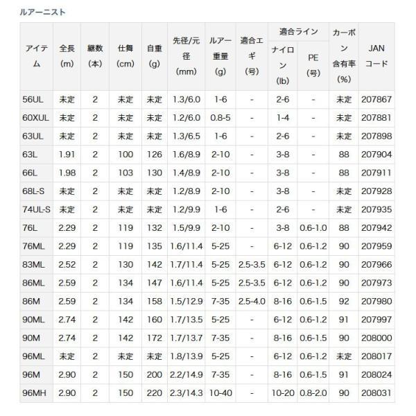 (c)【取り寄せ商品】 ダイワ ルアーニスト (74UL-S) (ソルトルアーロッド) (2018年モデル)