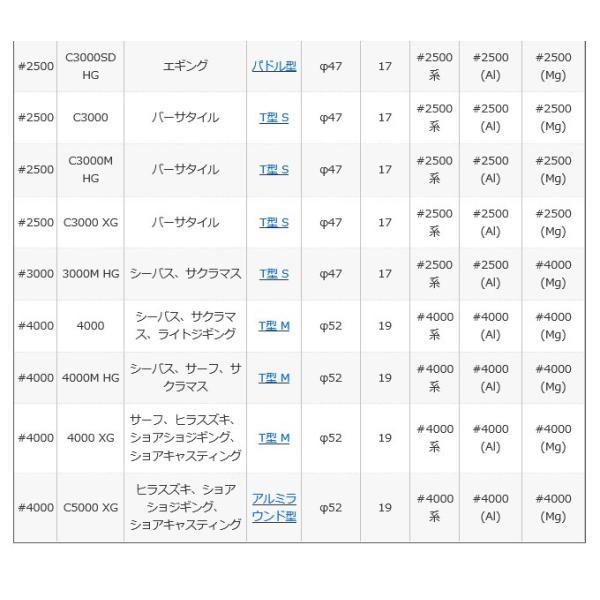 【エントリーでポイント10倍】(5) シマノ 18 ステラ C2500SHG (2018年モデル) スピニングリール|f-marunishi|13