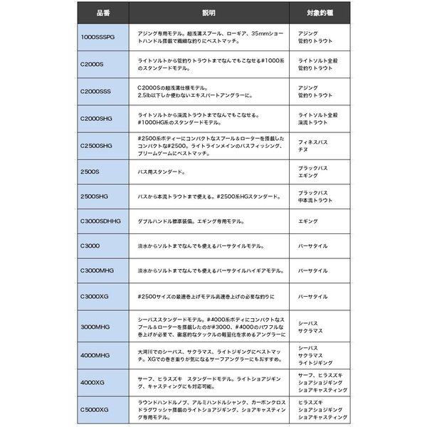 (5)シマノ 19 ヴァンキッシュ C3000 (スピニングリール) 2019年モデル
