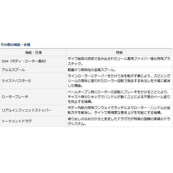 (5)【目玉商品】  ダイワ クレスト(2506H)(スピニングリール)(2016年モデル)