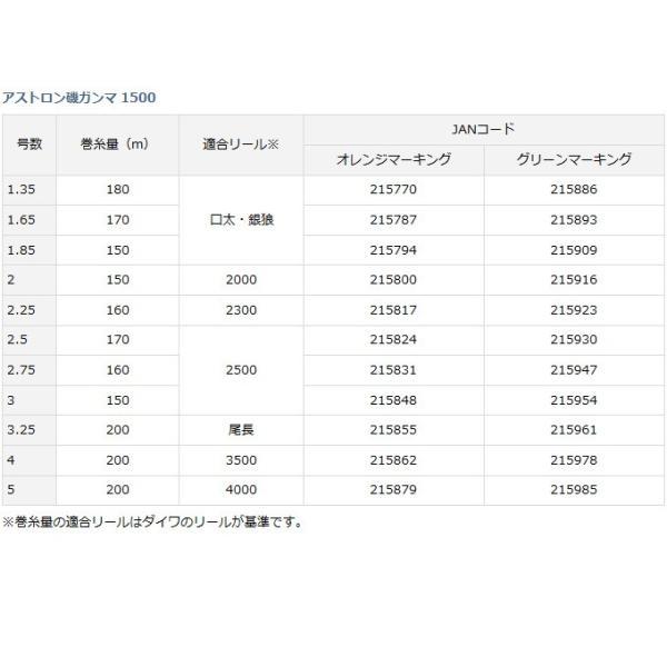 ダイワ アストロン磯 ガンマ 1500 (1.85号〜2.75号) (ナイロンライン)【メール便配送可】