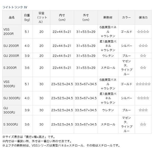 (5)【数量限定】 ダイワ クーラーボックス ライトトランク4  (S 3000RJ) (カラー:マゼンタ) f-marunishi 03