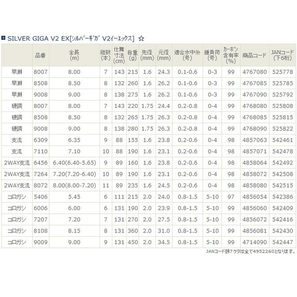 【取り寄せ商品】宇崎日新 シルバーギガV2 イーエックス (2WAY支流 7.20m)(7264)