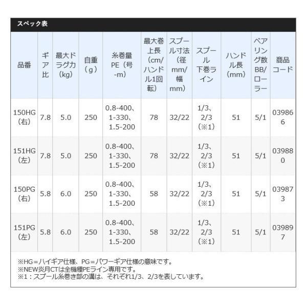 (5)シマノ 19 炎月 CT 150PG (右ハンドル) 2019年モデル