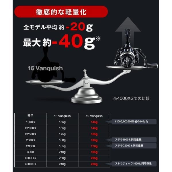シマノ 19 ヴァンキッシュ C3000SDH (スピニングリール) 2019年モデル /(5)|f-marunishiweb2nd|04