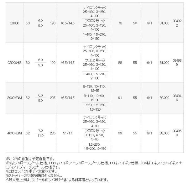 (5)シマノ ストラディックCI4+ (3000XGM) (2016年モデル)