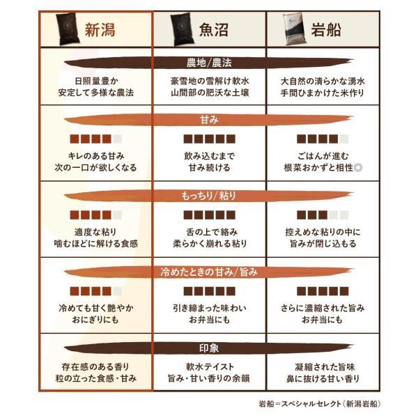ギフト用  新潟県産米 コシヒカリ お米 5kg×2袋 10kg 米 玄米 白米 選べる 平成30年産 送料無料 タイムセール ギフト|farmex|19