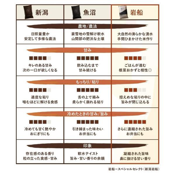 米 お試し新潟県産こしひかりスペシャルセレクトHIBARI お米 30年産  こしひかり 米 産地限定 900g 選べる 白米 玄米 産地直送 farmex 19