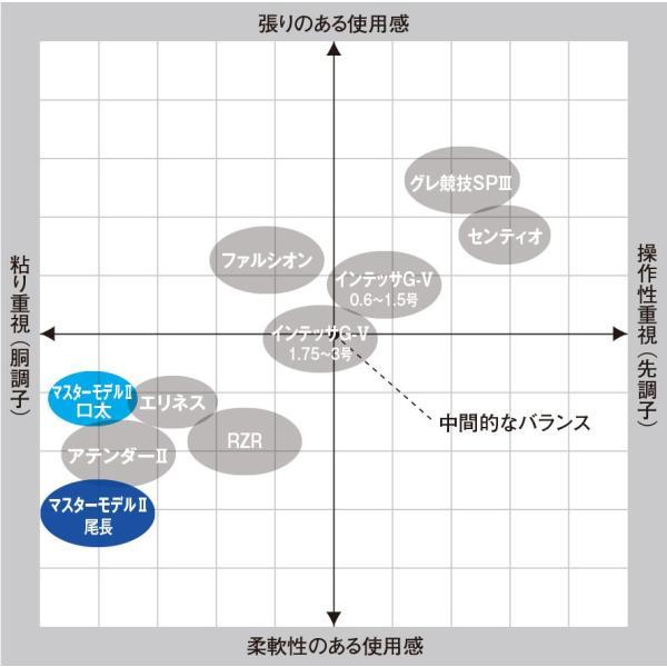がまかつ がま磯 マスターモデル2 尾長 MH5.3m