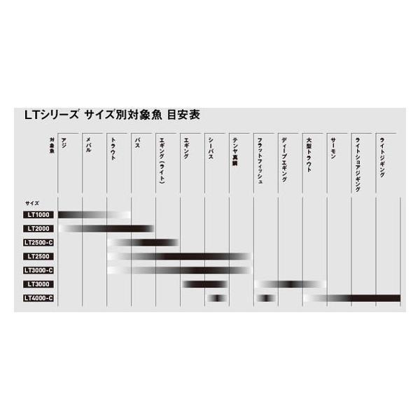 ダイワ 18イグジスト EXIST LT2500-XH