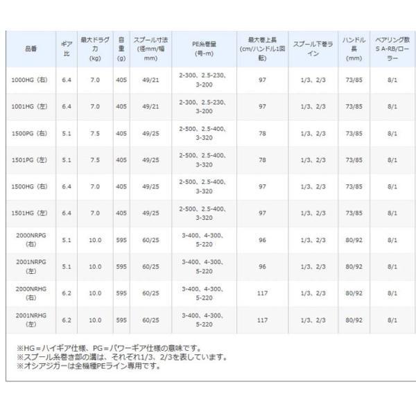 シマノ 17オシアジガー 1501HG