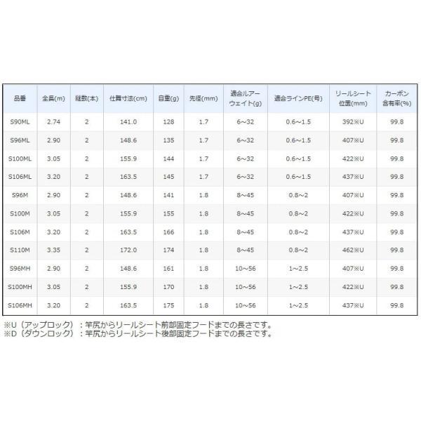 【大型品】シマノ 18DIALUNA(ディアルーナ) S106ML