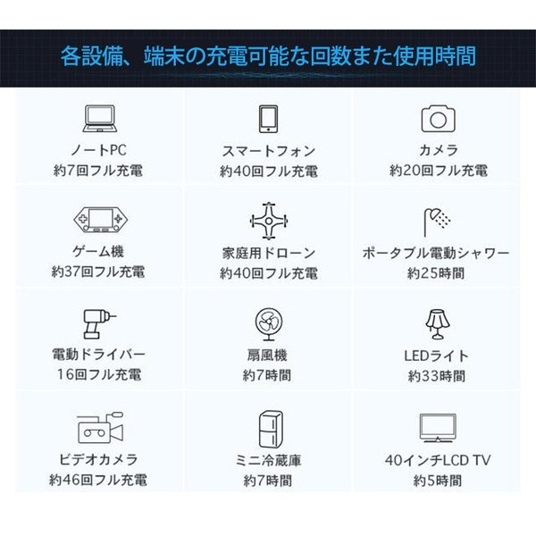【正規販売店】大容量 ポータブル電源 124800mAh iForway アイフォーウェイ PS300(CTJ)/おまけ付/海外×/お取寄せ|flaner-y|08